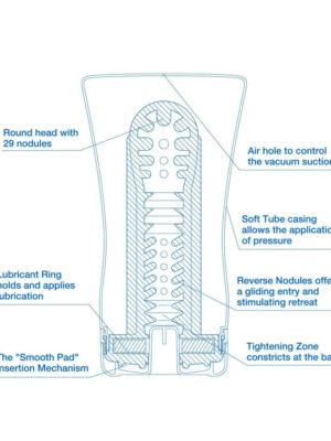 Tenga Soft Tube Cup Cool Edition - masturbator s lubrikantom